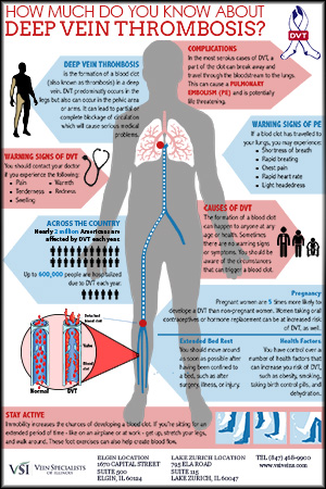 If Untreated People With Deep Vein Thrombosis Are At Risk For Developing A Pulmonary Embolism In Which The Blood Clot Breaks Away And Travels To Lung